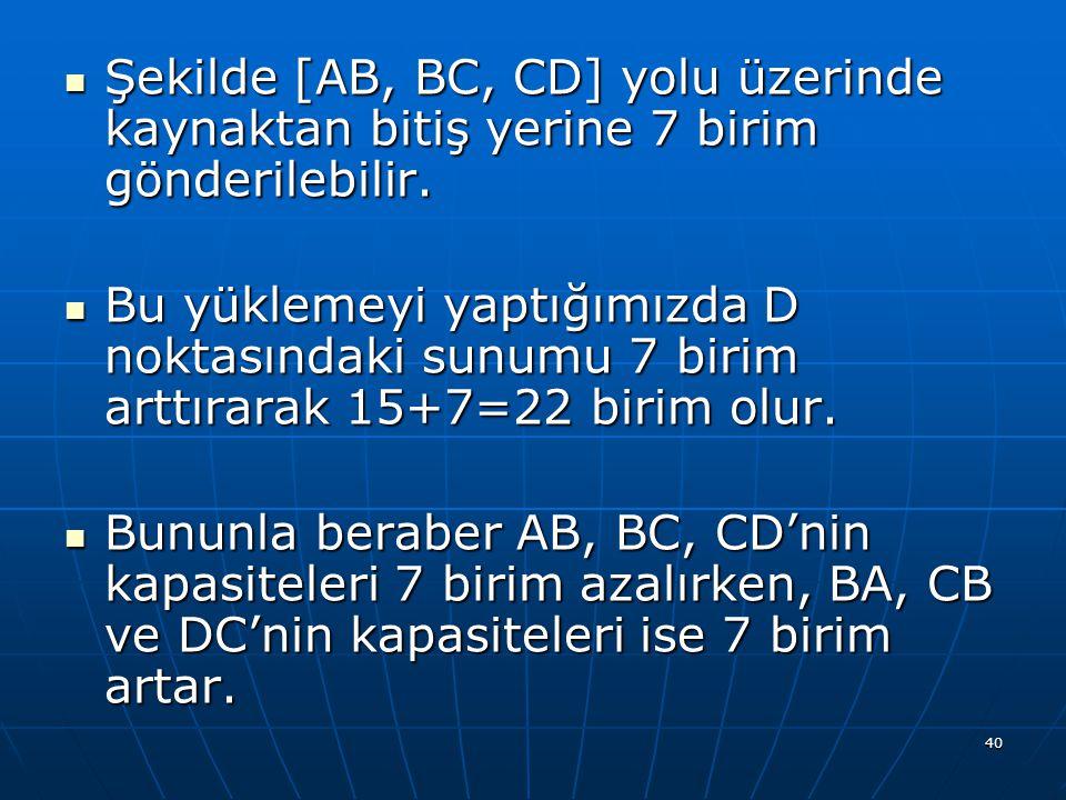 Şekilde [AB, BC, CD] yolu üzerinde kaynaktan bitiş yerine 7 birim gönderilebilir.